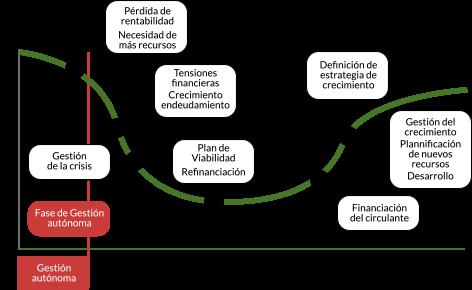 reestructuracion-refinanciacion-bilbao