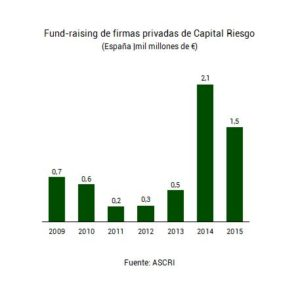 grafico-fund-raising-ascri